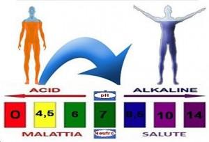 ph e salute 300x204 La causa primaria del Cancro
